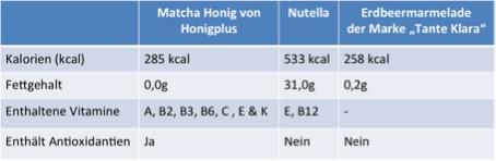 Nährwerttabelle-nutella Honig Marmelade vergleich