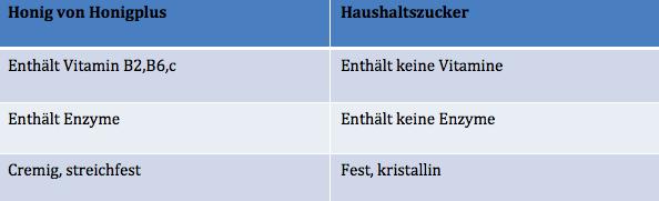 honig-statt-zucker Tabelle